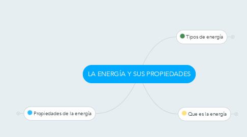 Mind Map: LA ENERGÍA Y SUS PROPIEDADES