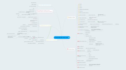 Mind Map: COMMUNICATE IN DE KLAS