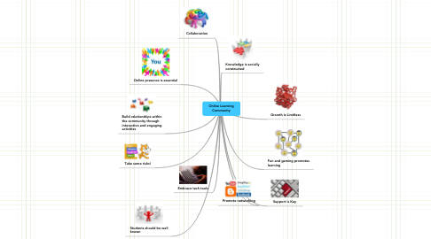 Mind Map: Online Learning Community