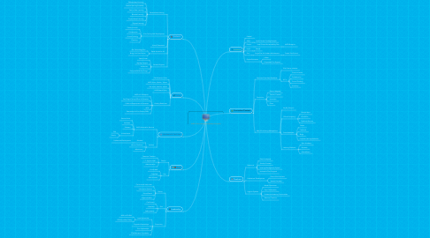 Mind Map: VUSD Online Learning Leadership Ecosystem