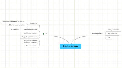 Mind Map: Grails into the cloud