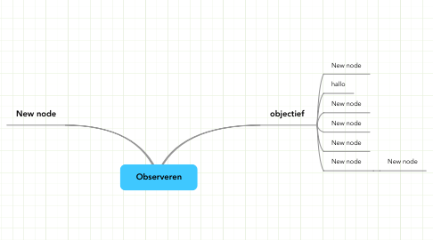 Mind Map: Observeren