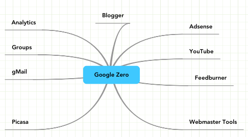Mind Map: Google Zero