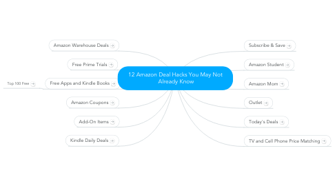 Mind Map: 12 Amazon Deal Hacks You May Not  Already Know