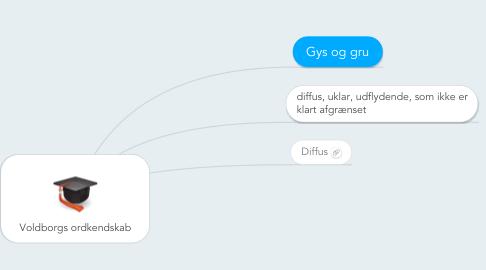 Mind Map: Voldborgs ordkendskab