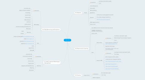 Mind Map: SHS IT RFP