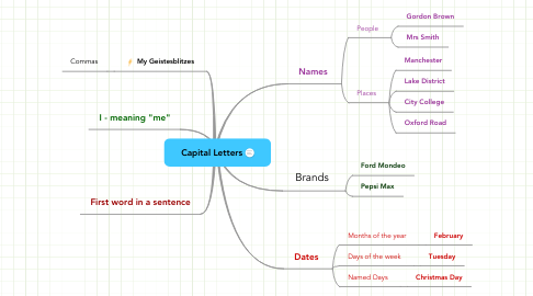 Mind Map: Capital Letters