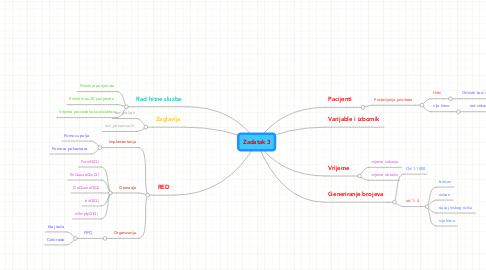 Mind Map: Zadatak 3