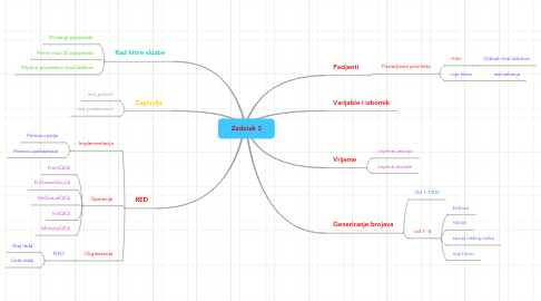 Mind Map: Zadatak 3