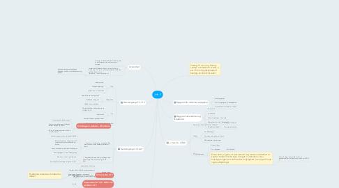 Mind Map: Joh 3