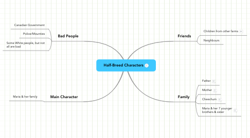 Mind Map: Half-Breed Characters