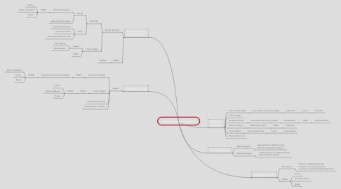 Mind Map: Post-Secondary Options