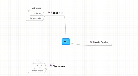 Mind Map: BCC