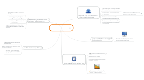 Mind Map: 21st Century Learning Environment