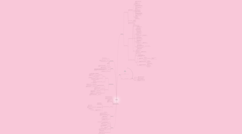 Mind Map: ECG
