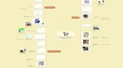 Mind Map: RECUPERACIÓN Y SUPERACIÓN DE LOS DAÑOS EN SALUD.