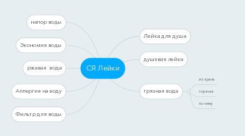 Mind Map: СЯ Лейки