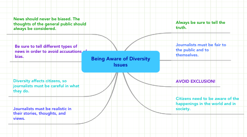 Mind Map: Being Aware of Diversity Issues