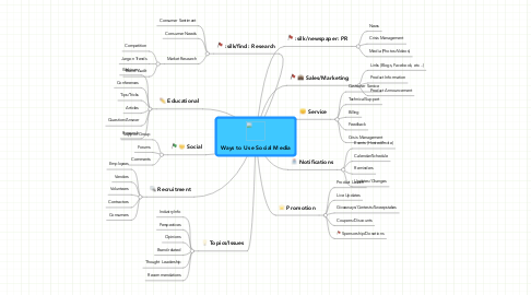 Mind Map: Ways to Use Social Media
