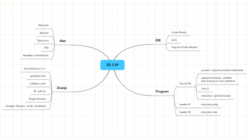 Mind Map: ZD 3 SP
