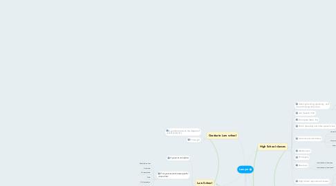 Mind Map: Lawyer