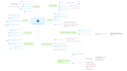 Mind Map: Post-secondary School