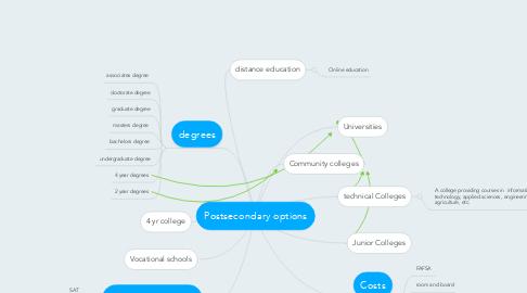 Mind Map: Postsecondary options