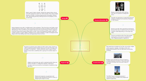 Mind Map: Math in the Real World