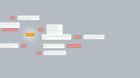 Mind Map: Chiropractor