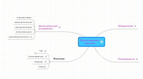 Mind Map: Мультимедийные пректоры