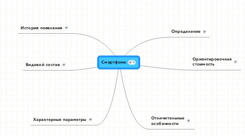 Mind Map: Смартфоны