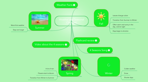 Mind Map: Weather and Seasonal Changes!