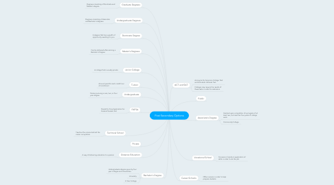 Mind Map: Post Secondary Options