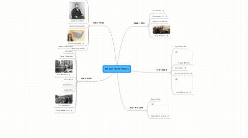 Mind Map: Modern World History