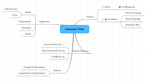 Mind Map: Conscious Tribe