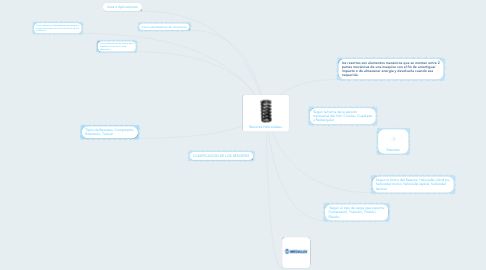 Mind Map: Resortes Helicoidales.