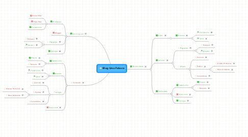 Mind Map: Blog Uma Palavra