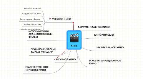 Mind Map: Кино