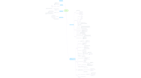Mind Map: BoardZ Modélisations