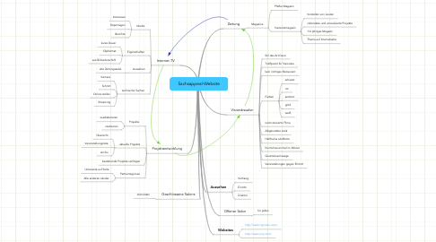 Mind Map: Sachsappeal-Website