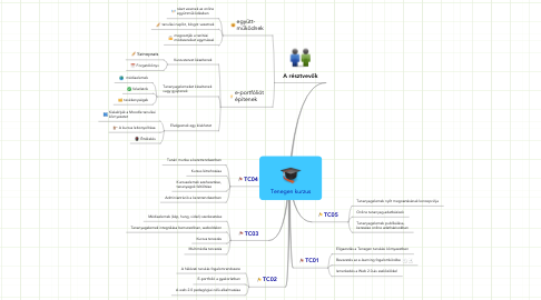 Mind Map: Tenegen kurzus