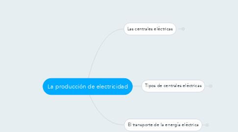 Mind Map: La producción de electricidad