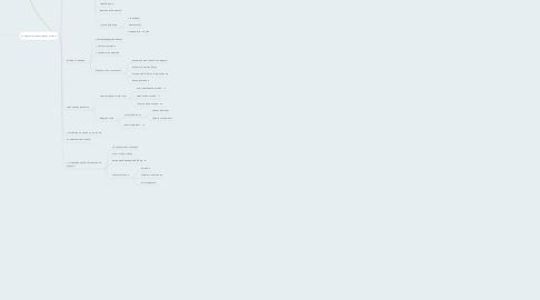 Mind Map: Как составить личный финансовый план и как его реализовать  (Владимир Савенок)