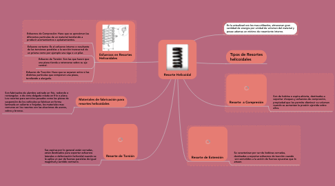 Mind Map: Resorte Helicoidal