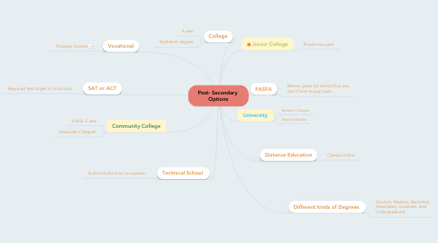 Mind Map: Post- Secondary  Options