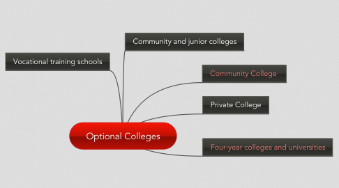 Mind Map: Optional Colleges