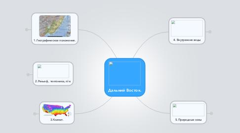 Mind Map: Дальний Восток.