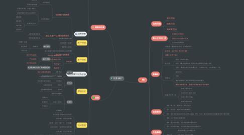 Mind Map: 运营与推广