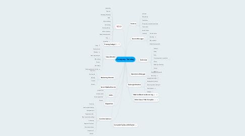 Mind Map: Company Training