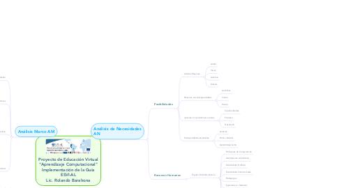 """Mind Map: Proyecto de Educación Virtual """"Aprendizaje Computacional"""" Implementación de la Guía ESVI-AL Lic. Rolando Barahona"""